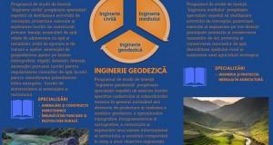 Admitere Facultatea de Hidrotehnică, Geodezie şi Ingineria Mediului din Iași